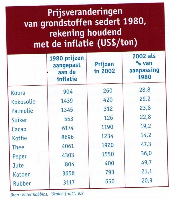 prijsveranderingen van grondstoffen van 1980 tot 2002