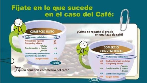 Copade - Comercio Para El Desarrollo (Madrid)