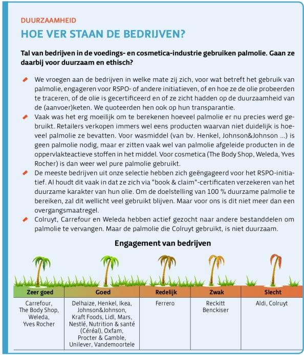 Belgium TG112_palmolie_wie-is-duurzaam