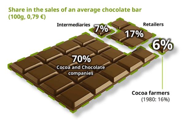 BRON: Make Chocolate Fair (www.confectionerynews.com)