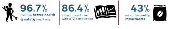 http://blog.utzcertified.org/