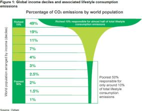 CO2-UITSTOOT DOOR CONSUMPTIE