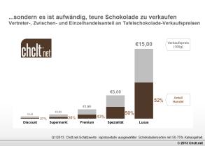 http://de.chclt.net/kakaopreis-und-schokoladenpreis/