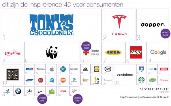 http://www.synergie.nl/inspiratie/inspirerende-40-2016/